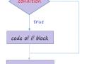 Câu lệnh rẽ nhánh (if else) trong Java