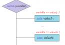 Câu lệnh rẽ nhánh switch – case trong java